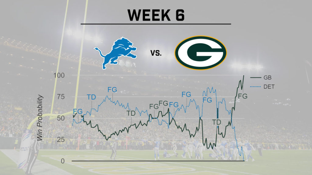 Packers' win probability spiked with Allen...