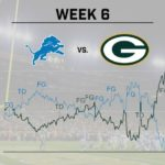 packers-win-probability-spiked-with-allen
