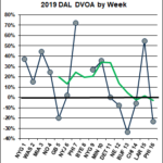Week 16 DVOA Ratings | Football Outsiders