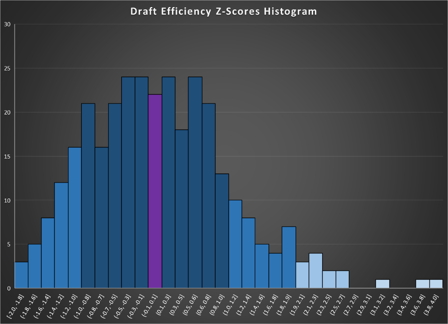 NFL Drafting Efficiency, 2010-2019 | Football...