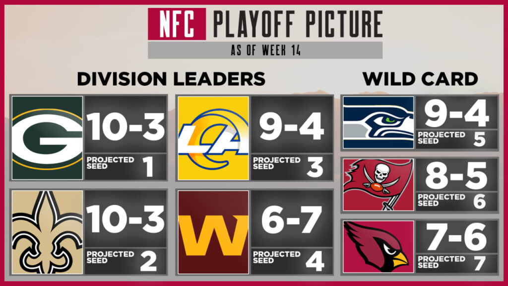 NFC Playoff Picture: Week 15