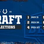 See where Colts will pick in 2021 NFL Draft